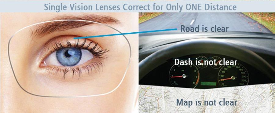 Single Vision Lenses